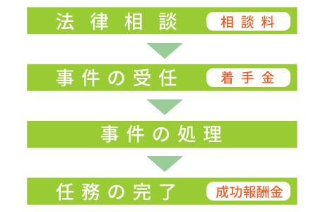 北大阪総合法律事務所の弁護士費用について