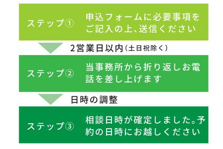 北大阪総合法律事務所の予約の流れ